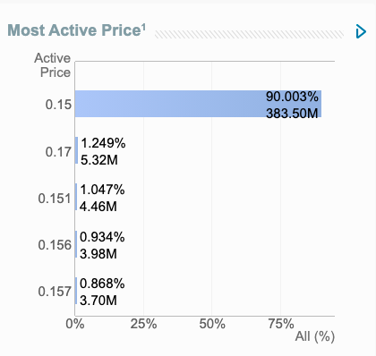 Most Active Price